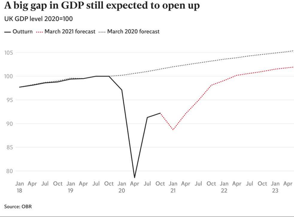 GDP budget